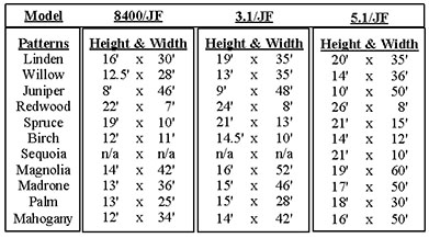 fountain patterns and height and width chart